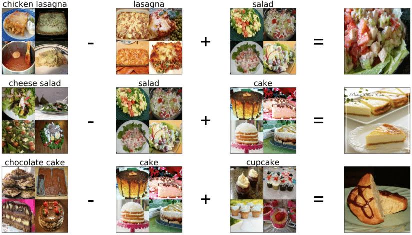 Learning cross modal embeddings for cooking recipes and food images cross modal i2r cross modal r2i forumfinder Choice Image