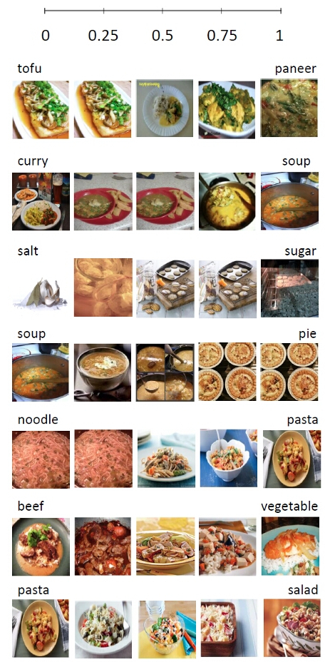 Recipe1M+: A Dataset for Learning Cross-Modal Embeddings for Cooking